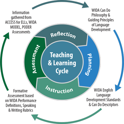 Wida store overview teaching learning cycle diagram ccuart Images